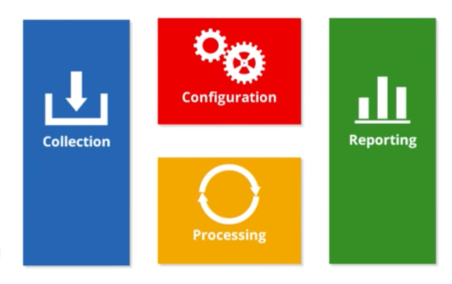 A user has data collection, configuration, processing, and reporting icons arranged in different colored boxes