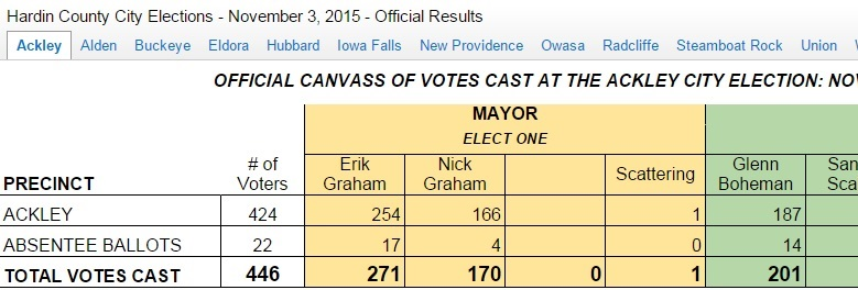 Spreadsheet lists mayoral candidates and the number of votes for each