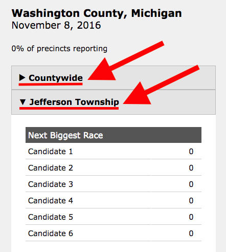 Now, the display page shows countywide results closed and locale results open