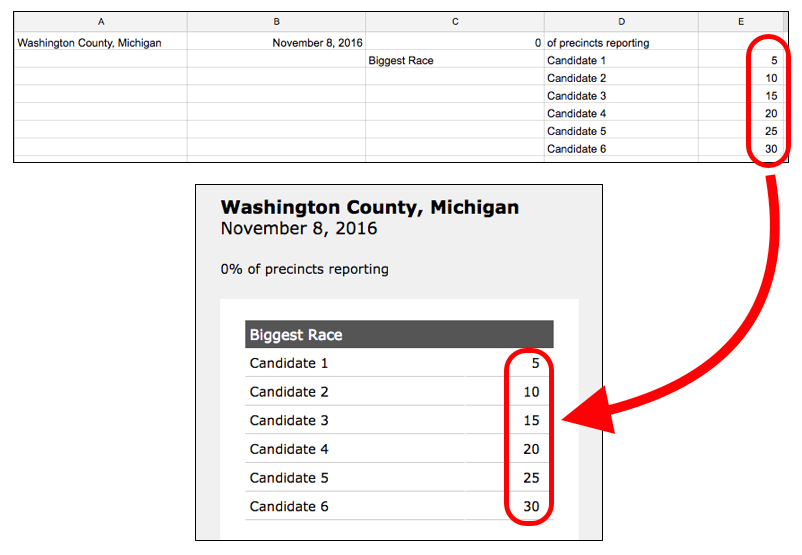 Illustration shows how numbers entered in the spreadsheet are displayed on the results page