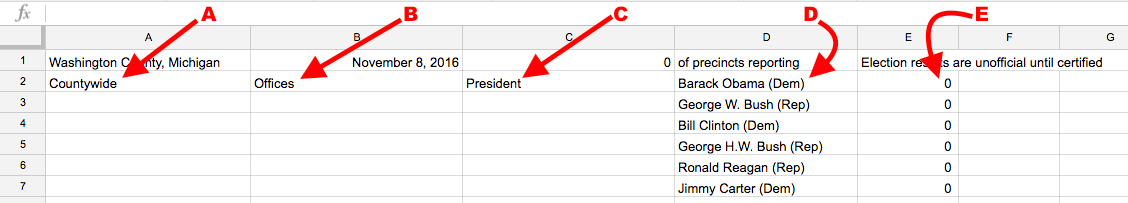 Close-up of spreadsheet calling attention to column functions