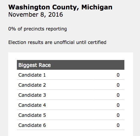 Results display shows an added remark reading election results are unofficial until certified