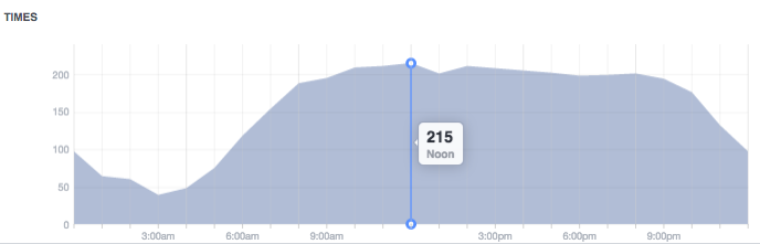 Graph showing post views peak between 10 a.m. and noon