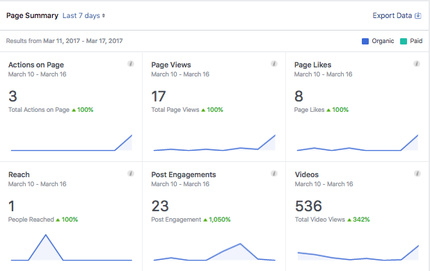 Facebook Insights page has 6 graphs showing actions on page, page views, likes, reach, post engagements, and video impact