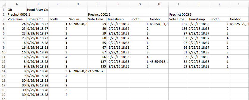 Timing spreadsheet with times for each voter